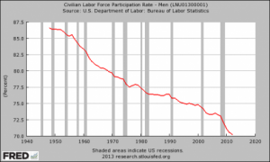 Men-Labor-Force-Participation-Rate-425x255