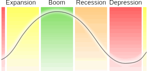Economic-Cycle