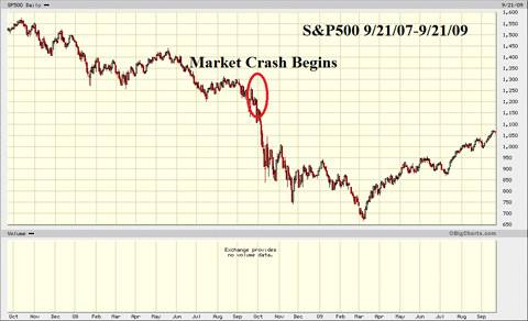 slv-and-market-crash