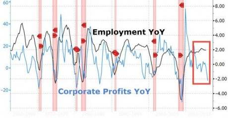 Employment-Year-Over-Year-Zero-Hedge-460x239
