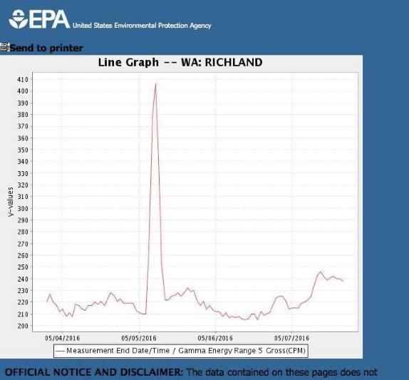 EPA-HanfordRadiationSpike