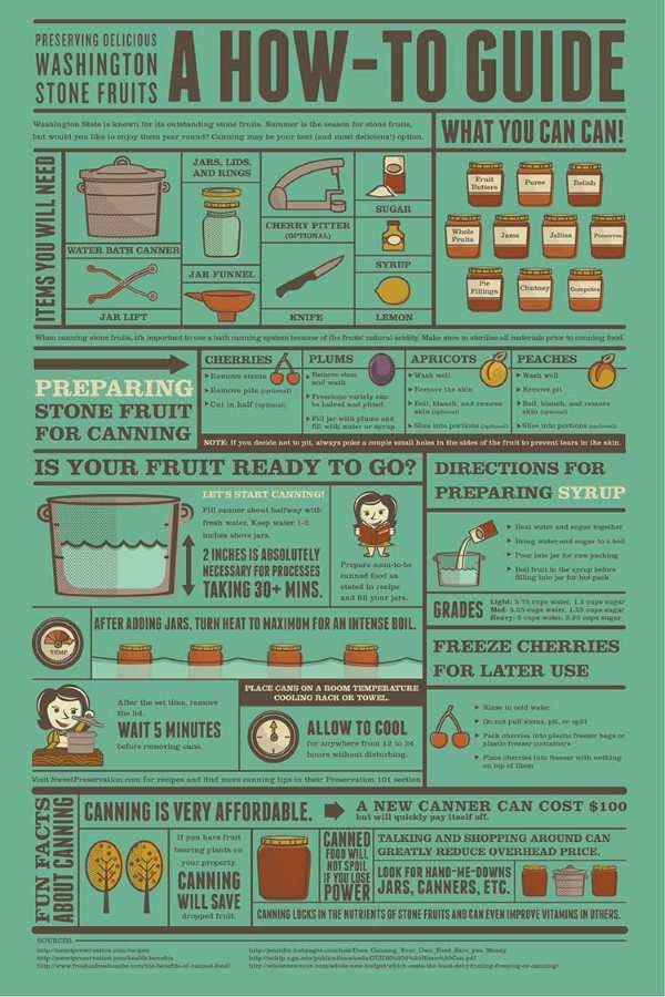 canning-infographic